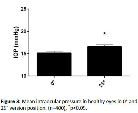 eye-cataract-surgery-Mean-intraocular